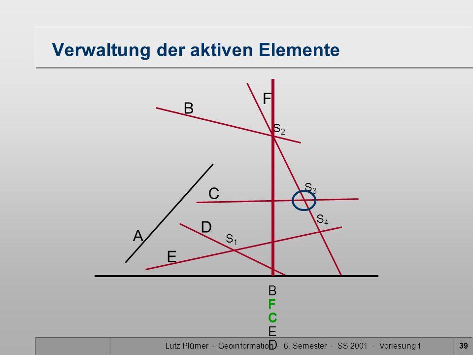 Lutz Plümer - Geoinformation - 6. Semester - SS 2001 - Vorlesung 139 Verwaltung der aktiven Elemente A B F C D E S1S1 S3S3 S2S2 S4S4 B C F E D