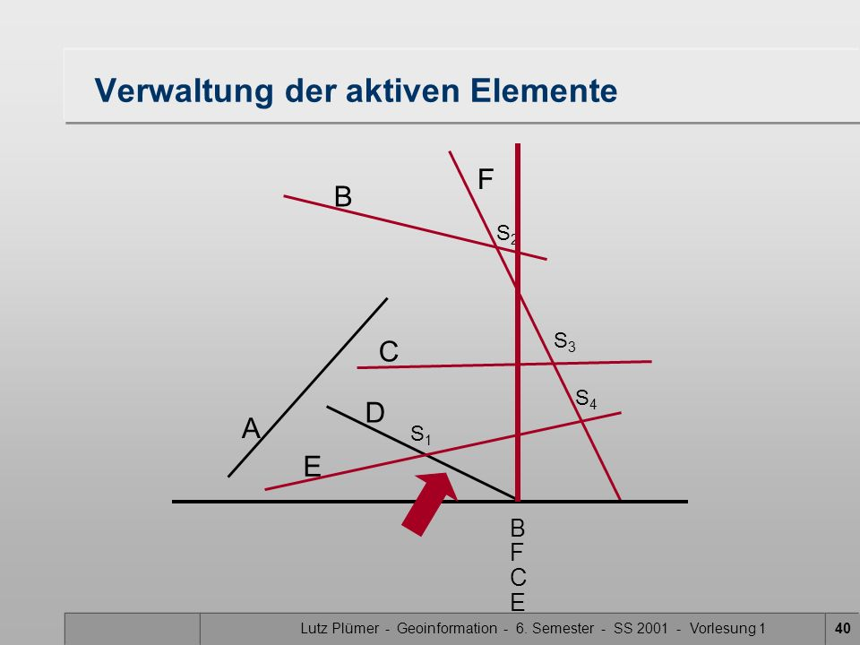 Lutz Plümer - Geoinformation - 6. Semester - SS 2001 - Vorlesung 140 Verwaltung der aktiven Elemente A B F C D E S1S1 S3S3 S2S2 S4S4 B C F E