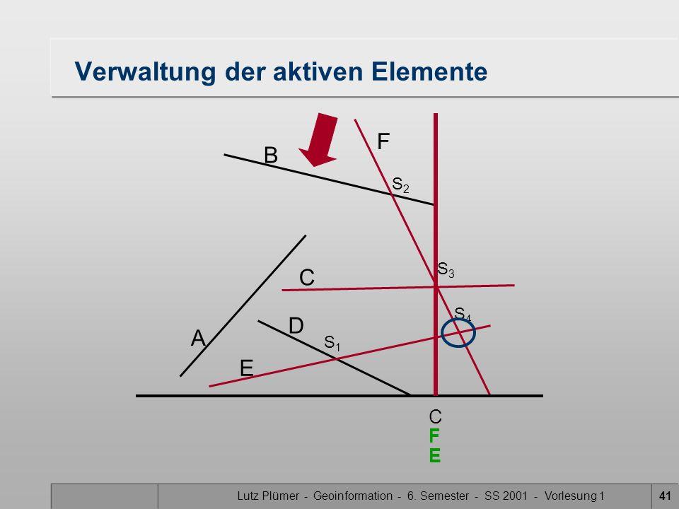 Lutz Plümer - Geoinformation - 6. Semester - SS 2001 - Vorlesung 141 Verwaltung der aktiven Elemente A B F C D E S1S1 S3S3 S2S2 S4S4 C E F
