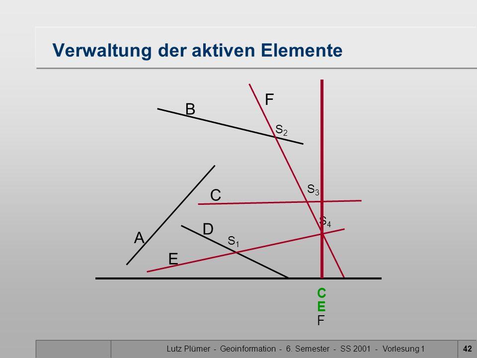 Lutz Plümer - Geoinformation - 6. Semester - SS 2001 - Vorlesung 142 Verwaltung der aktiven Elemente A B F C D E S1S1 S3S3 S2S2 S4S4 C F E