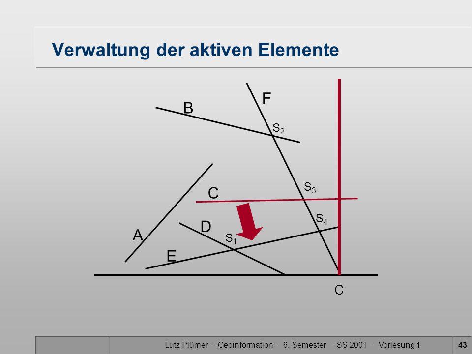 Lutz Plümer - Geoinformation - 6. Semester - SS 2001 - Vorlesung 143 Verwaltung der aktiven Elemente A B F C D E S1S1 S3S3 S2S2 S4S4 C