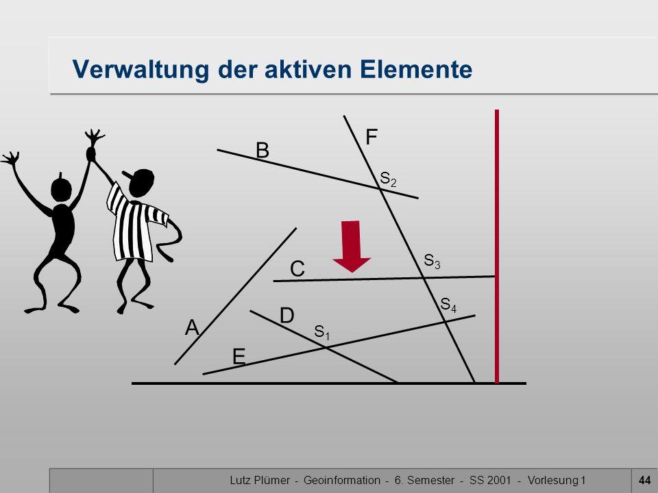Lutz Plümer - Geoinformation - 6. Semester - SS 2001 - Vorlesung 144 Verwaltung der aktiven Elemente A B F C D E S1S1 S3S3 S2S2 S4S4