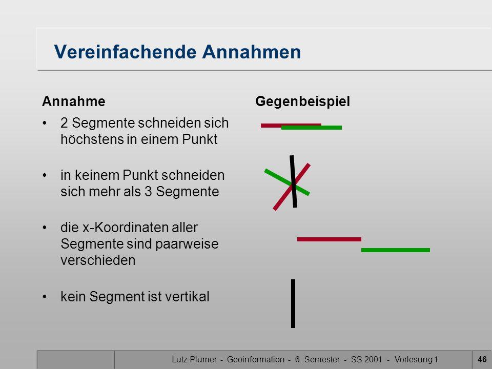Lutz Plümer - Geoinformation - 6. Semester - SS 2001 - Vorlesung 146 Vereinfachende Annahmen Annahme 2 Segmente schneiden sich höchstens in einem Punk