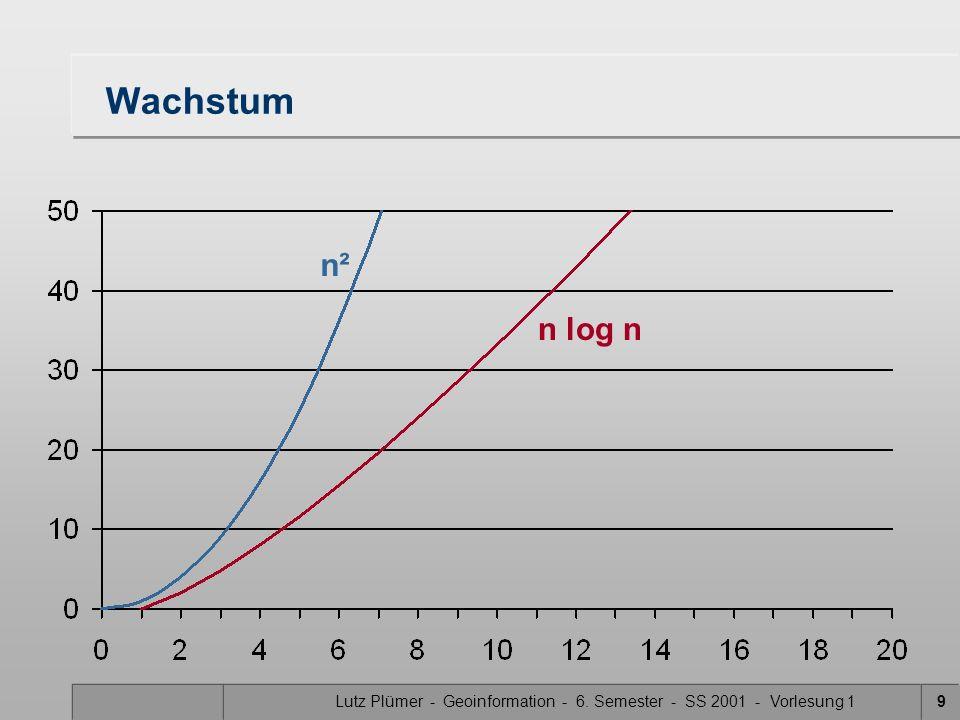 Lutz Plümer - Geoinformation - 6. Semester - SS 2001 - Vorlesung 19 Wachstum n² n log n