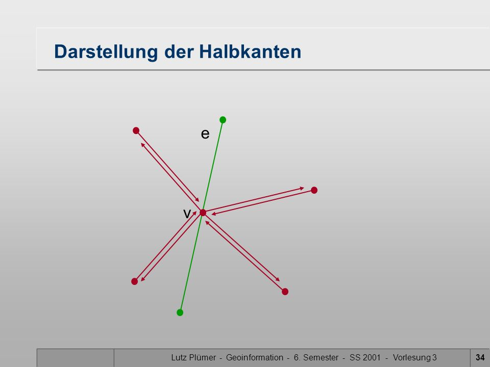 Lutz Plümer - Geoinformation - 6. Semester - SS 2001 - Vorlesung 333 e Darstellung der Halbkanten v