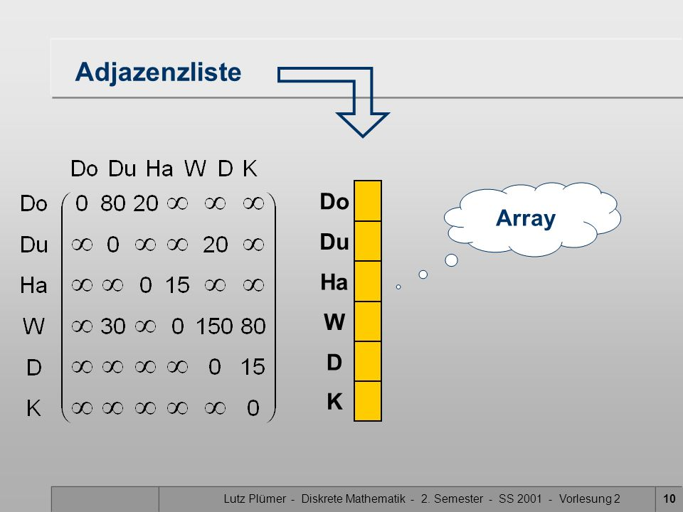 Lutz Plümer - Diskrete Mathematik - 2. Semester - SS 2001 - Vorlesung 210 Adjazenzliste Do Ha W D K Du Array