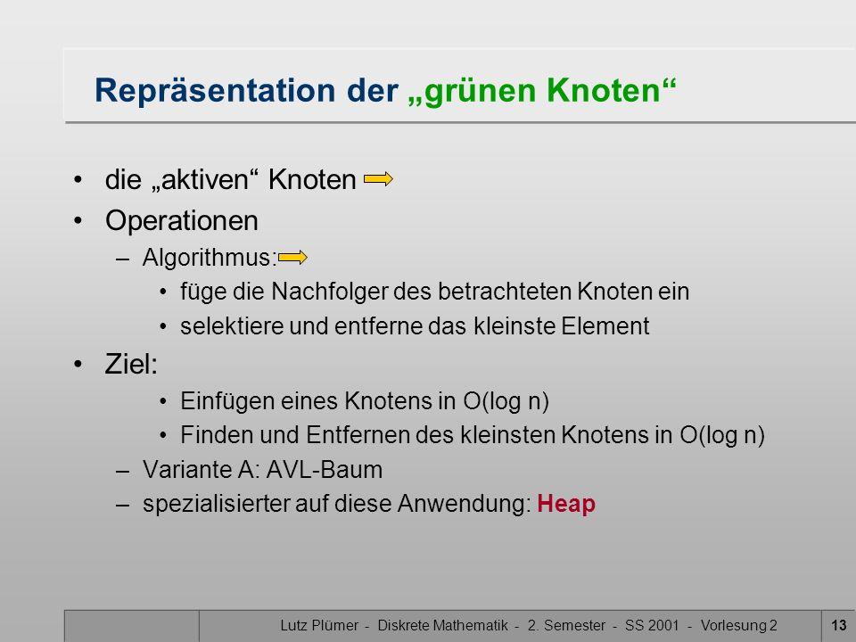 Lutz Plümer - Diskrete Mathematik - 2. Semester - SS 2001 - Vorlesung 213 Repräsentation der grünen Knoten die aktiven Knoten Operationen –Algorithmus