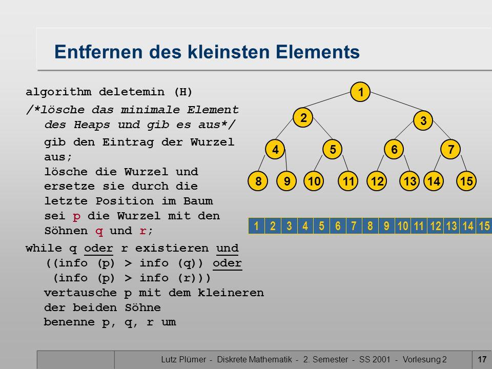 Lutz Plümer - Diskrete Mathematik - 2. Semester - SS 2001 - Vorlesung 217 Entfernen des kleinsten Elements algorithm deletemin (H) /*lösche das minima