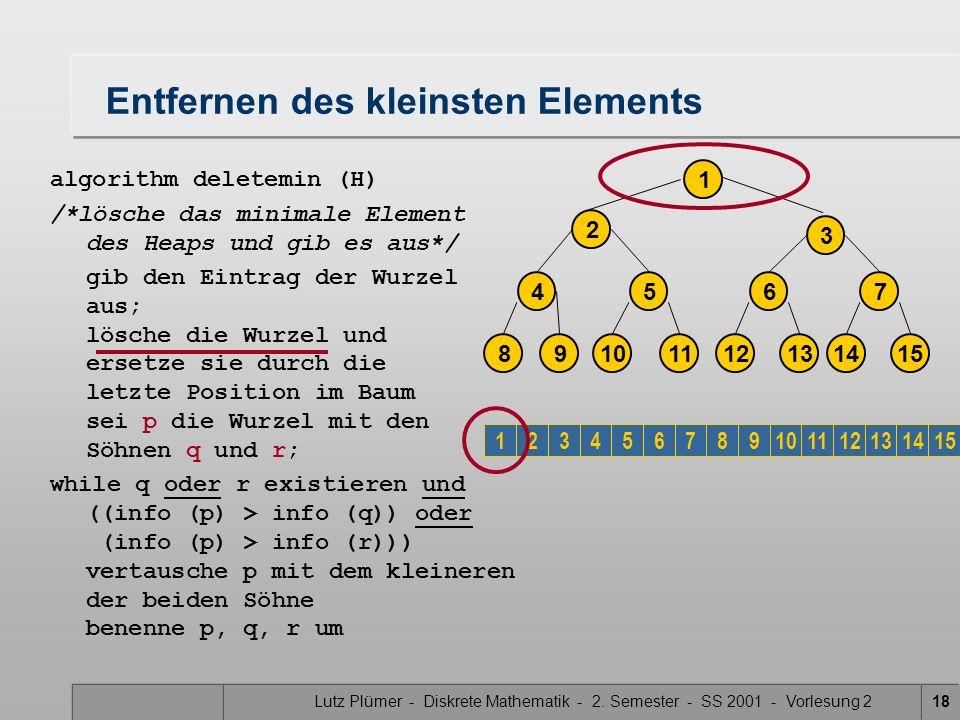 Lutz Plümer - Diskrete Mathematik - 2. Semester - SS 2001 - Vorlesung 218 Entfernen des kleinsten Elements algorithm deletemin (H) /*lösche das minima