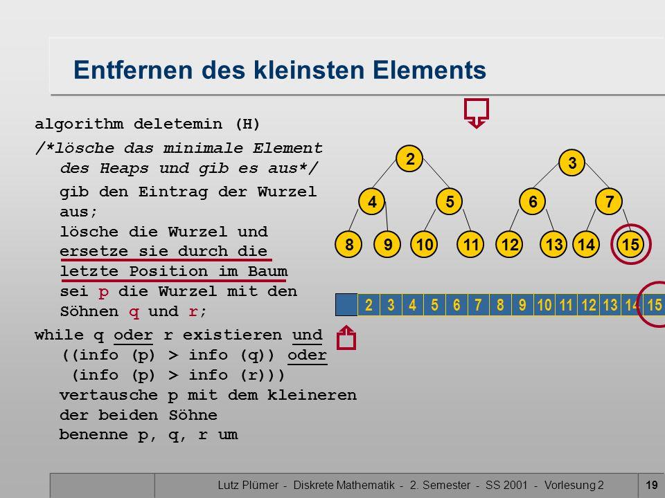 Lutz Plümer - Diskrete Mathematik - 2. Semester - SS 2001 - Vorlesung 219 Entfernen des kleinsten Elements algorithm deletemin (H) /*lösche das minima