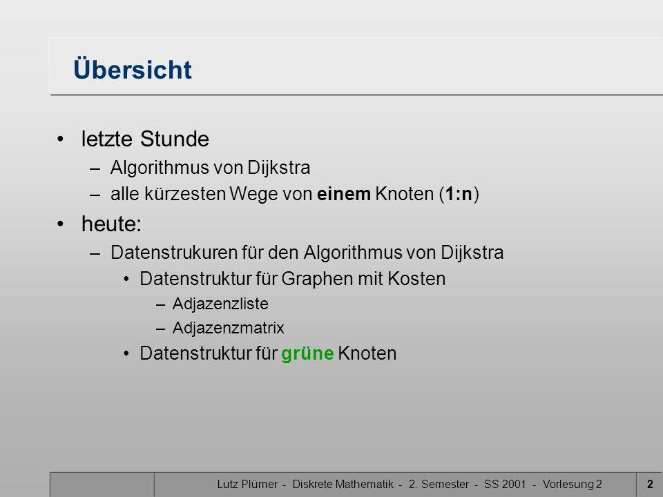 Lutz Plümer - Diskrete Mathematik - 2. Semester - SS 2001 - Vorlesung 22 Übersicht letzte Stunde –Algorithmus von Dijkstra –alle kürzesten Wege von ei
