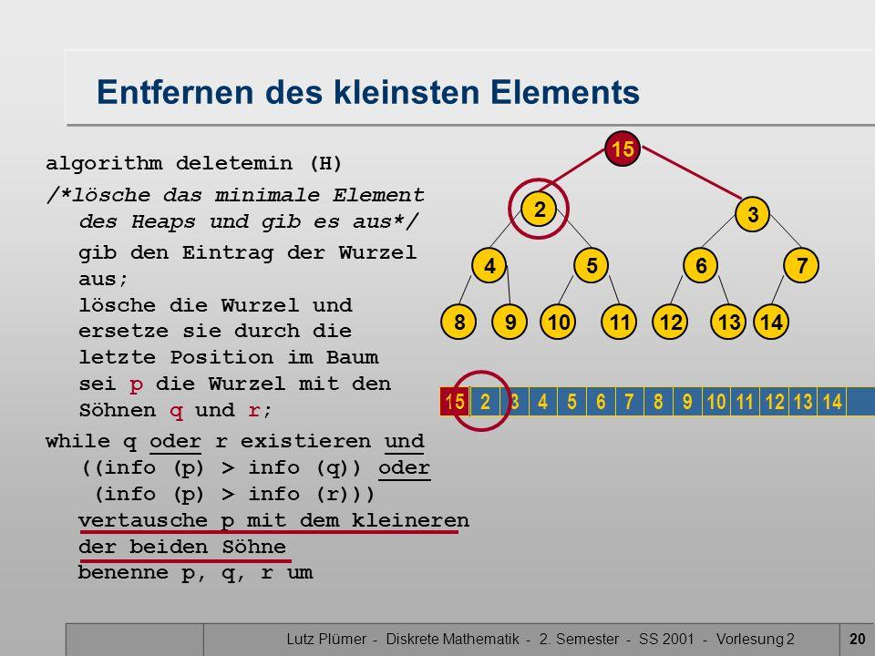 Lutz Plümer - Diskrete Mathematik - 2. Semester - SS 2001 - Vorlesung 220 Entfernen des kleinsten Elements algorithm deletemin (H) /*lösche das minima