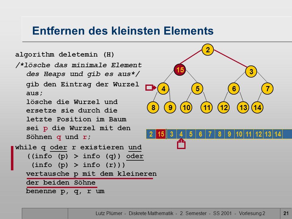 Lutz Plümer - Diskrete Mathematik - 2. Semester - SS 2001 - Vorlesung 221 Entfernen des kleinsten Elements algorithm deletemin (H) /*lösche das minima