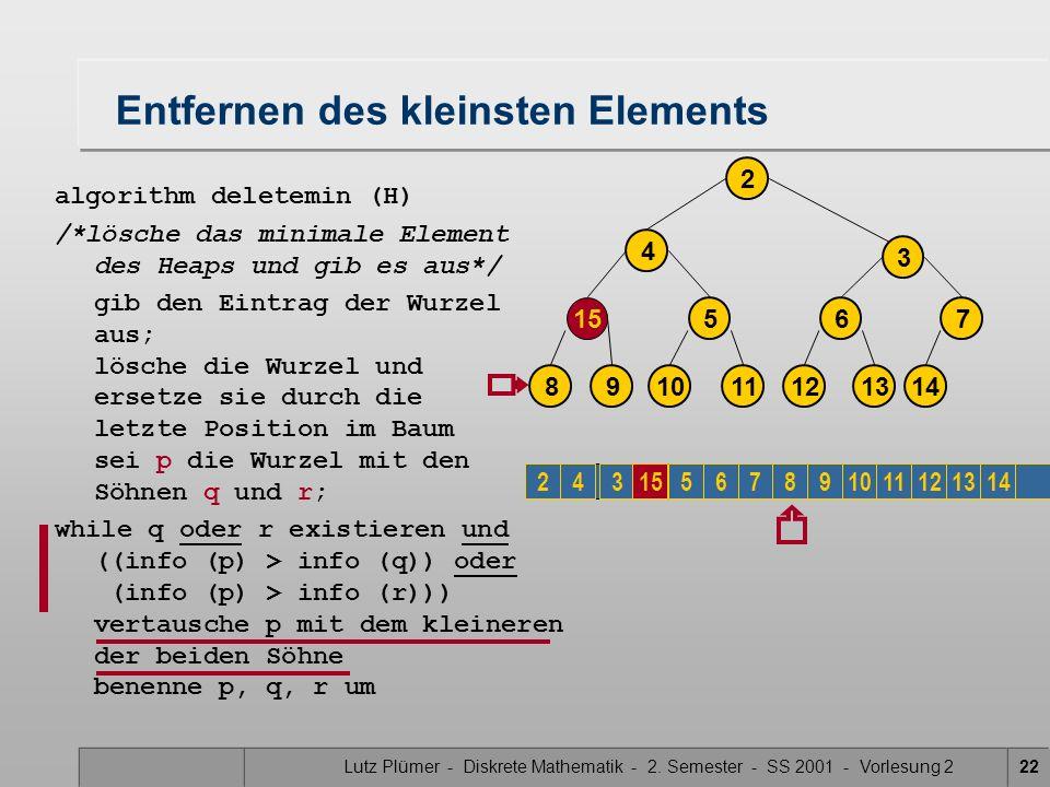 Lutz Plümer - Diskrete Mathematik - 2. Semester - SS 2001 - Vorlesung 222 Entfernen des kleinsten Elements algorithm deletemin (H) /*lösche das minima