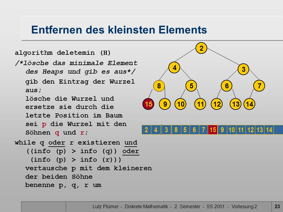 Lutz Plümer - Diskrete Mathematik - 2. Semester - SS 2001 - Vorlesung 223 Entfernen des kleinsten Elements algorithm deletemin (H) /*lösche das minima