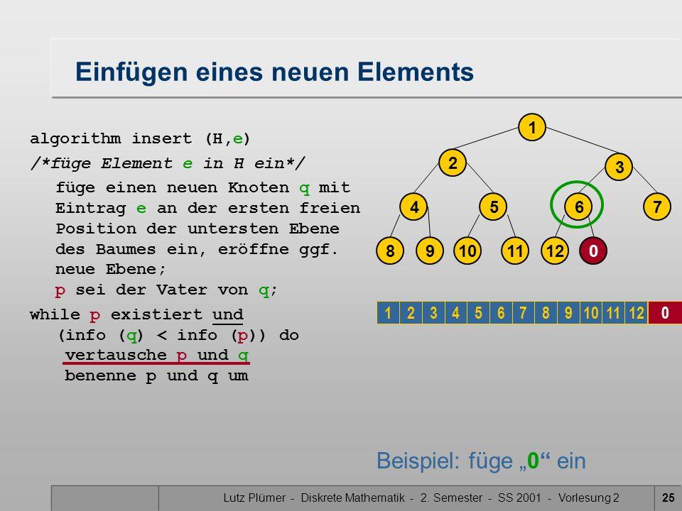 Lutz Plümer - Diskrete Mathematik - 2. Semester - SS 2001 - Vorlesung 225 Einfügen eines neuen Elements algorithm insert (H,e) /*füge Element e in H e