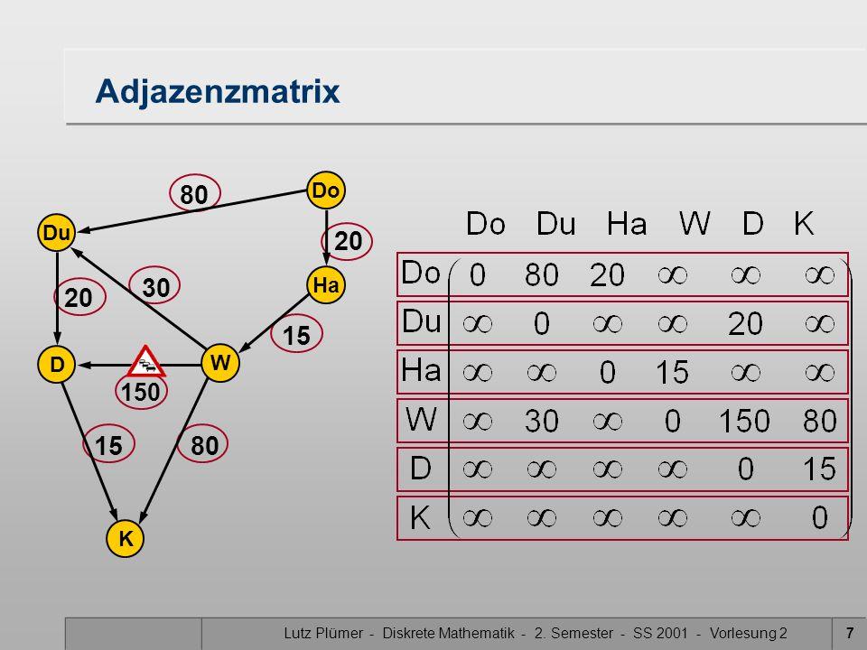 Lutz Plümer - Diskrete Mathematik - 2. Semester - SS 2001 - Vorlesung 27 Adjazenzmatrix Do Ha W Du K D 20 15 80 20 30 15 150