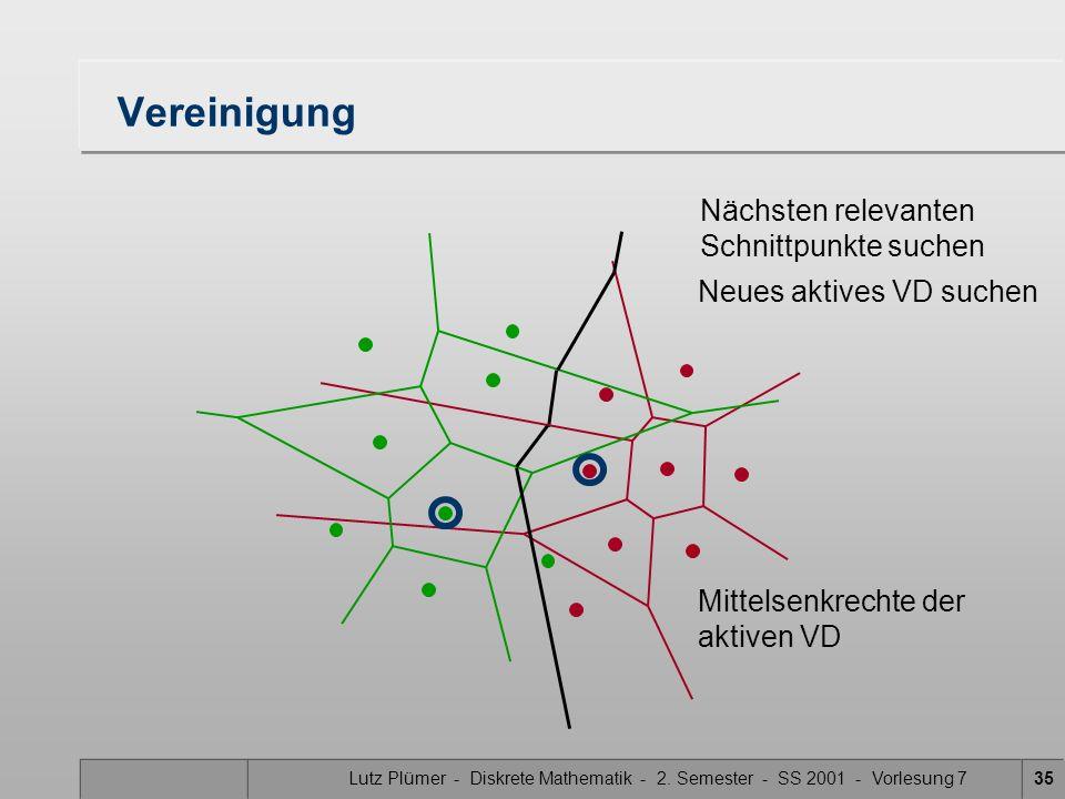 Lutz Plümer - Diskrete Mathematik - 2. Semester - SS 2001 - Vorlesung 734 Vereinigung Nächsten relevanten Schnittpunkte suchen Neues aktives VD suchen