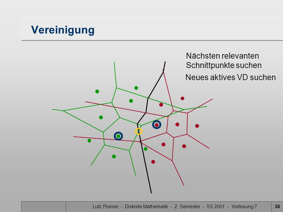 Lutz Plümer - Diskrete Mathematik - 2. Semester - SS 2001 - Vorlesung 735 Vereinigung Nächsten relevanten Schnittpunkte suchen Neues aktives VD suchen
