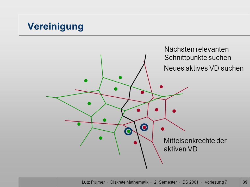 Lutz Plümer - Diskrete Mathematik - 2. Semester - SS 2001 - Vorlesung 738 Vereinigung Nächsten relevanten Schnittpunkte suchen Neues aktives VD suchen