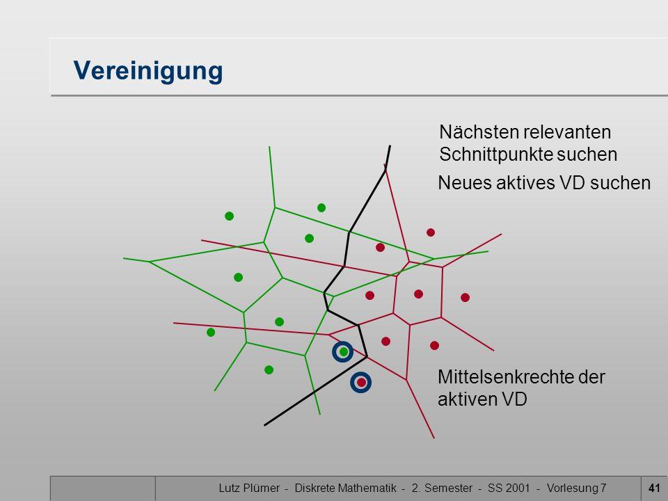 Lutz Plümer - Diskrete Mathematik - 2. Semester - SS 2001 - Vorlesung 740 Vereinigung Nächsten relevanten Schnittpunkte suchen Neues aktives VD suchen