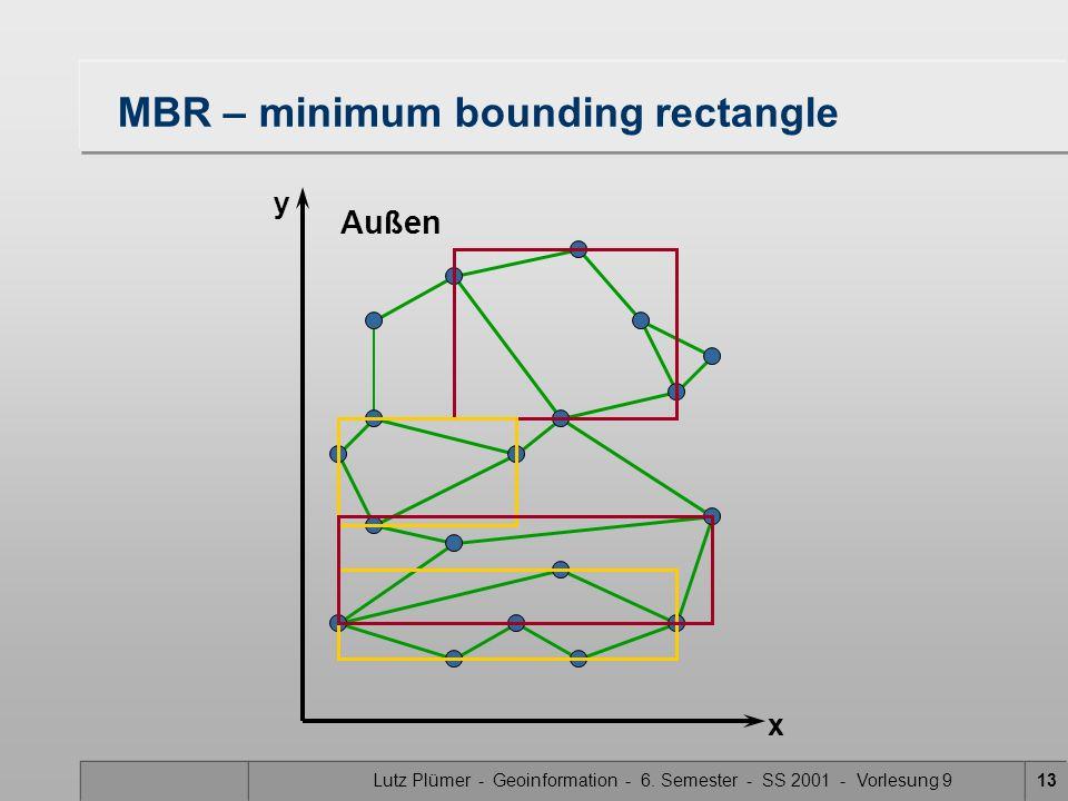 Lutz Plümer - Geoinformation - 6. Semester - SS 2001 - Vorlesung 913 MBR – minimum bounding rectangle Außen x y