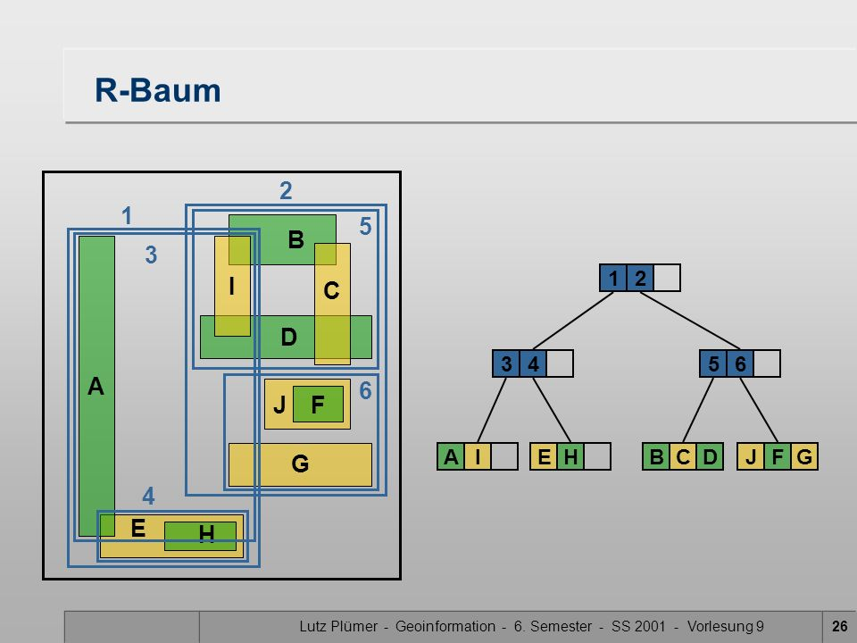 Lutz Plümer - Geoinformation - 6. Semester - SS 2001 - Vorlesung 926 E H R-Baum A B DG J F C I 34 12 AIEH 5 BCD 6 JFG 6 4 2 1 3 5