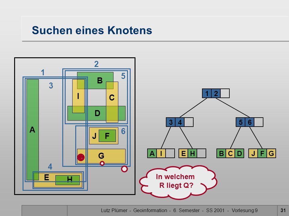 Lutz Plümer - Geoinformation - 6. Semester - SS 2001 - Vorlesung 931 E H Suchen eines Knotens A B DG J F C I 34 12 AIEH 5 BCD 6 JFG 6 4 2 1 3 5 In wel