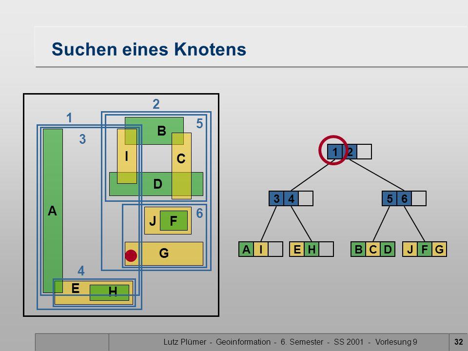 Lutz Plümer - Geoinformation - 6. Semester - SS 2001 - Vorlesung 932 E H Suchen eines Knotens A B DG J F C I 34 12 AIEH 5 BCD 6 JFG 6 4 2 1 3 5