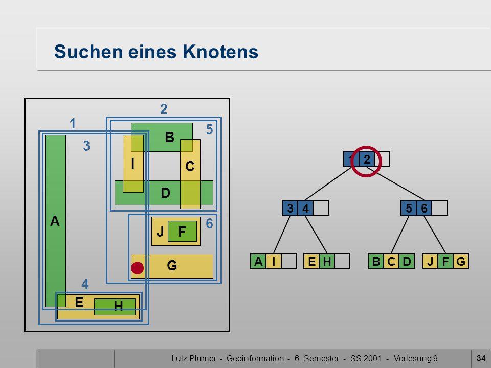Lutz Plümer - Geoinformation - 6. Semester - SS 2001 - Vorlesung 934 E H Suchen eines Knotens A B DG J F C I 34 12 AIEH 5 BCD 6 JFG 6 4 2 1 3 5