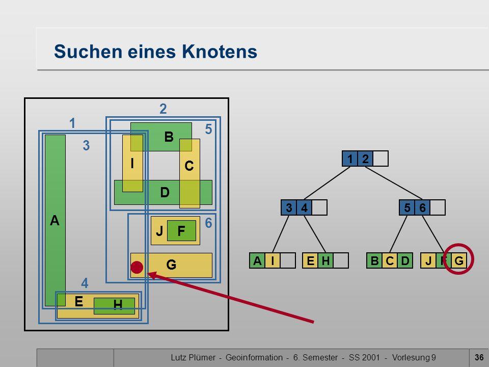 Lutz Plümer - Geoinformation - 6. Semester - SS 2001 - Vorlesung 936 E H Suchen eines Knotens A B DG J F C I 34 12 AIEH 5 BCD 6 JFG 6 4 2 1 3 5