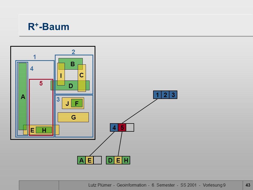 Lutz Plümer - Geoinformation - 6. Semester - SS 2001 - Vorlesung 943 R + -Baum 2314 5 AEDEH EH A B D G JF C I 1 2 4 5 3