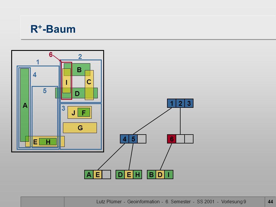Lutz Plümer - Geoinformation - 6. Semester - SS 2001 - Vorlesung 944 R + -Baum 6 231 45 AEDEH EH A B D G JF C I 1 2 4 5 6 BDI 3