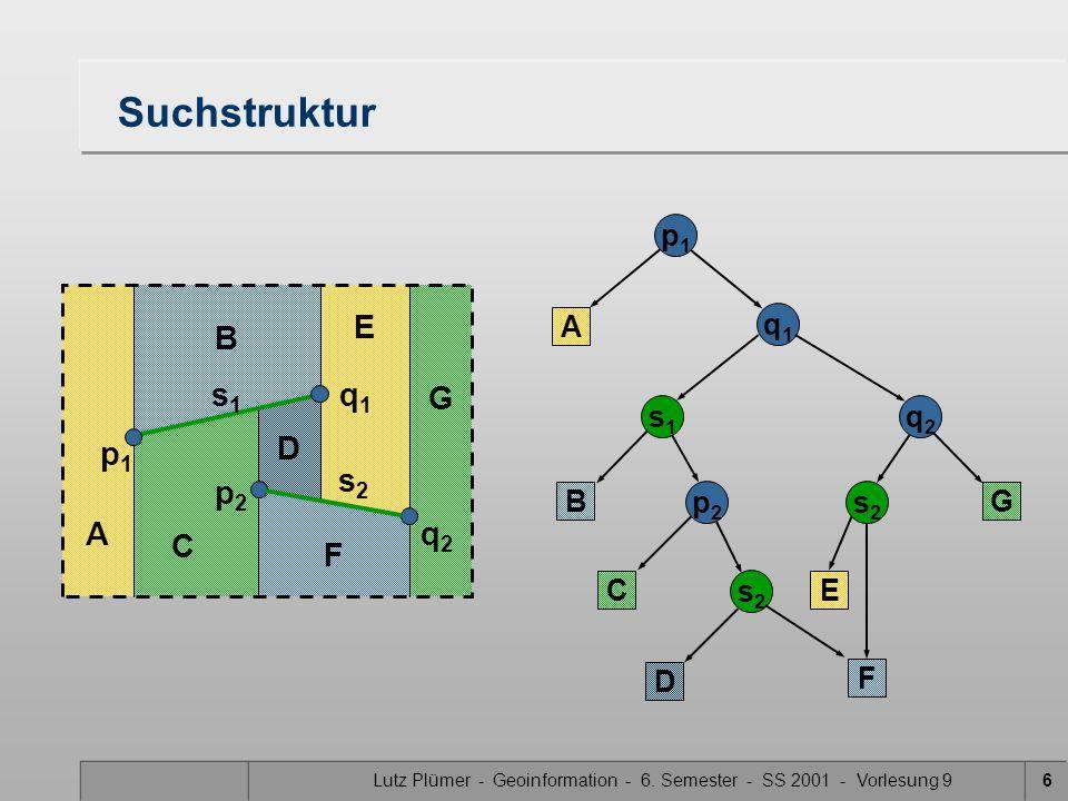 Lutz Plümer - Geoinformation - 6. Semester - SS 2001 - Vorlesung 96 D E F G A B C Suchstruktur p1p1 A q1q1 s1s1 B C p2p2 q2q2 s2s2 s2s2 p1p1 q1q1 s1s1