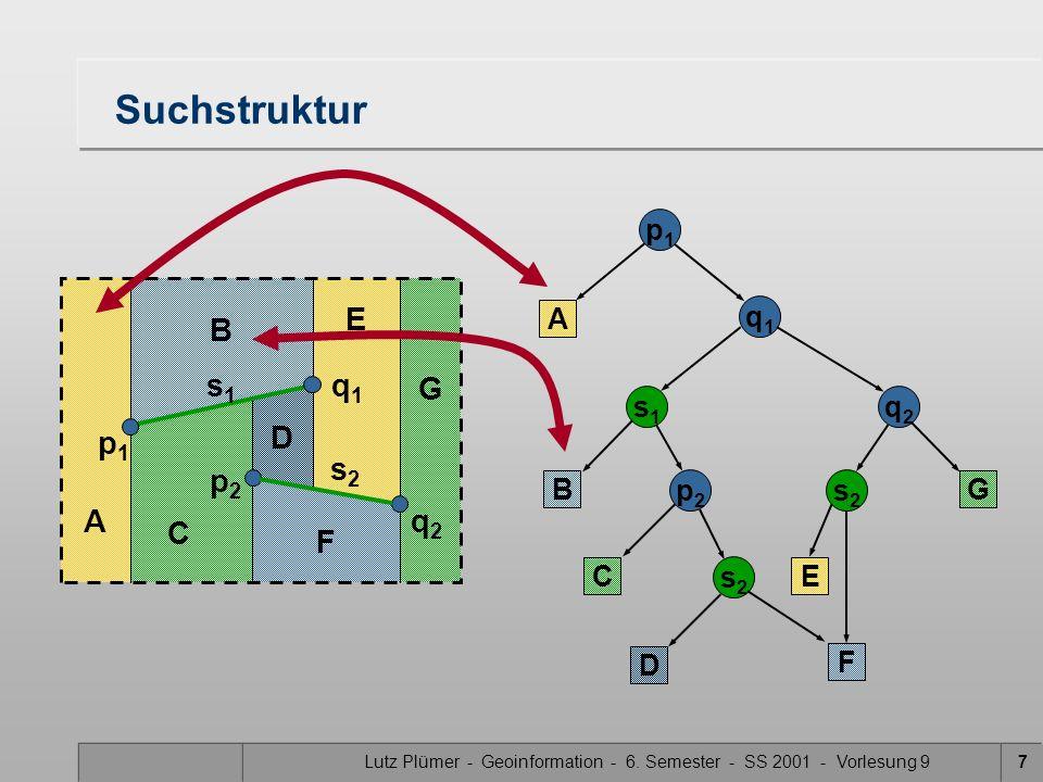 Lutz Plümer - Geoinformation - 6. Semester - SS 2001 - Vorlesung 97 Suchstruktur p1p1 A q1q1 s1s1 B C p2p2 q2q2 s2s2 s2s2 D E F G D E F G A B C p1p1 q
