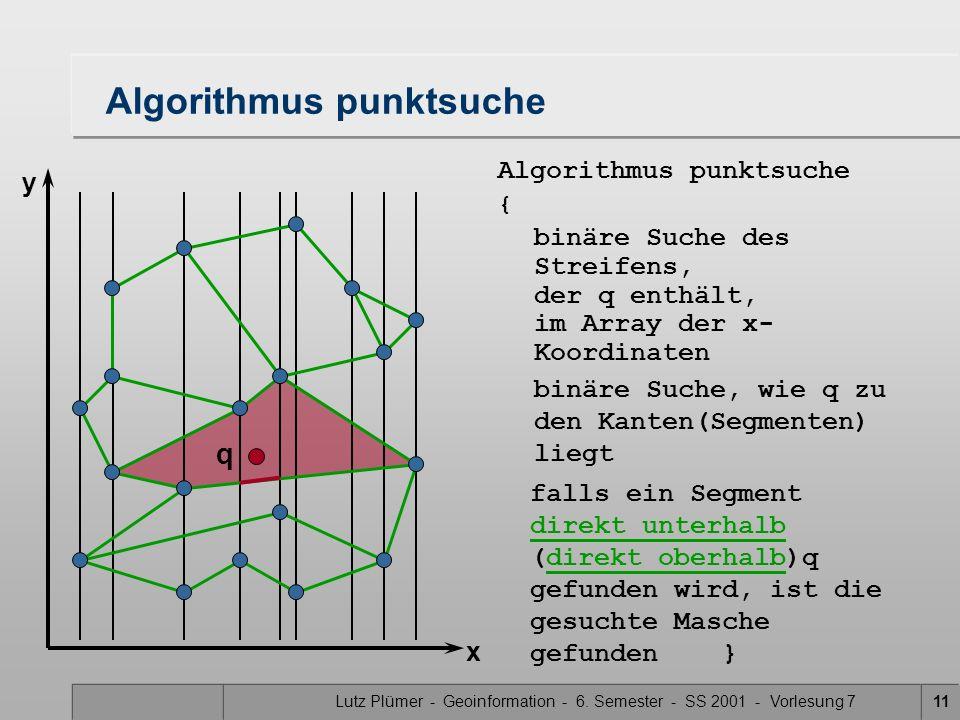 Lutz Plümer - Geoinformation - 6. Semester - SS 2001 - Vorlesung 711 Algorithmus punktsuche falls ein Segment direkt unterhalb (direkt oberhalb)q gefu