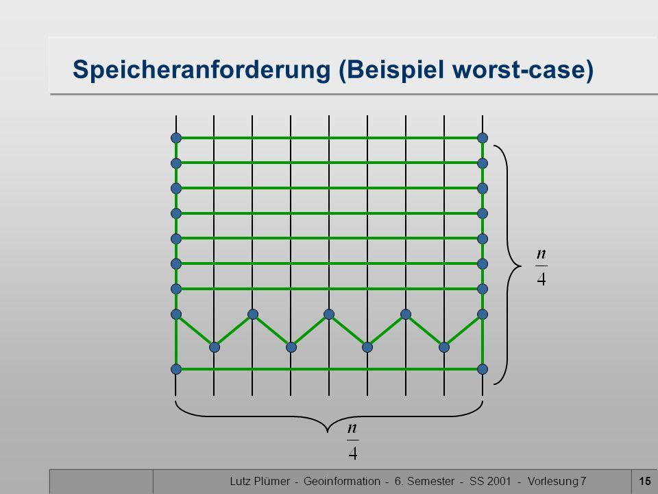 Lutz Plümer - Geoinformation - 6. Semester - SS 2001 - Vorlesung 715 Speicheranforderung (Beispiel worst-case)