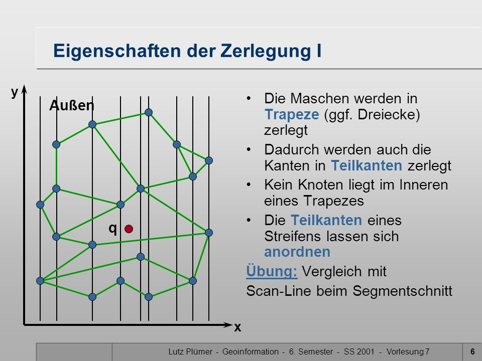 Lutz Plümer - Geoinformation - 6. Semester - SS 2001 - Vorlesung 76 Außen q Eigenschaften der Zerlegung I Die Maschen werden in Trapeze (ggf. Dreiecke