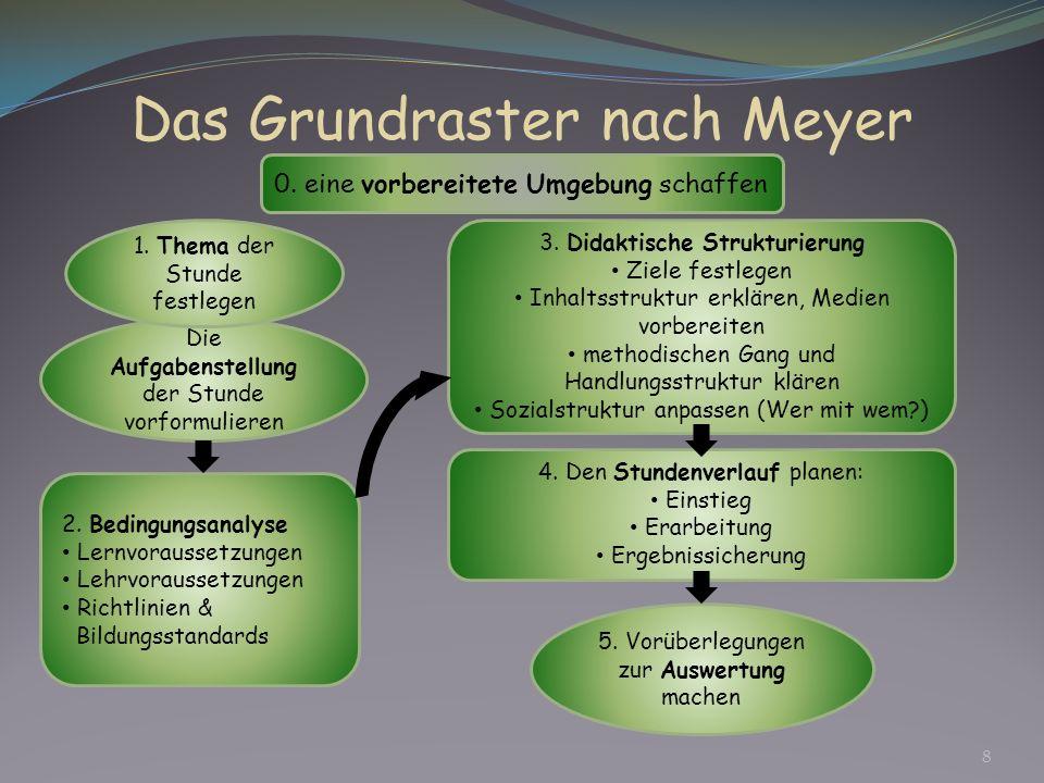 Die Aufgabenstellung der Stunde vorformulieren Das Grundraster nach Meyer 0. eine vorbereitete Umgebung schaffen 1. Thema der Stunde festlegen 2. Bedi