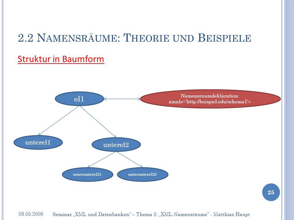 2.2 N AMENSRÄUME : T HEORIE UND B EISPIELE 08.05.2008 25 Seminar XML und Datenbanken – Thema 3: XML-Namensräume - Matthias Haupt Struktur in Baumform el1 unterel1 unterel2 unterunterel21unterunterel22 Namensraumdeklaration: xmnls= http://beispiel.edu/schema1 >