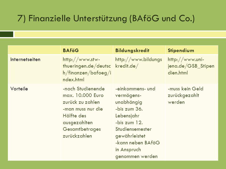 7) Finanzielle Unterstützung (BAföG und Co.) BAföGBildungskreditStipendium Internetseitenhttp://www.stw- thueringen.de/deutsc h/finanzen/bafoeg/i ndex.html http://www.bildungs kredit.de/ http://www.uni- jena.de/GSB_Stipen dien.html Vorteile-nach Studienende max.