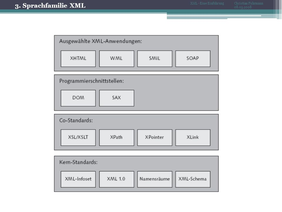3. Sprachfamilie XML Christian Fuhrmann 08.05.2008 XML - Eine Einführung