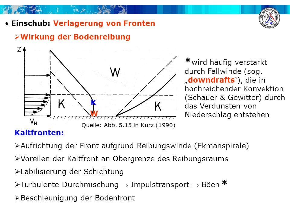 Einschub: Verlagerung von Fronten Wirkung der Bodenreibung Kaltfronten: Aufrichtung der Front aufgrund Reibungswinde (Ekmanspirale) Voreilen der Kaltf