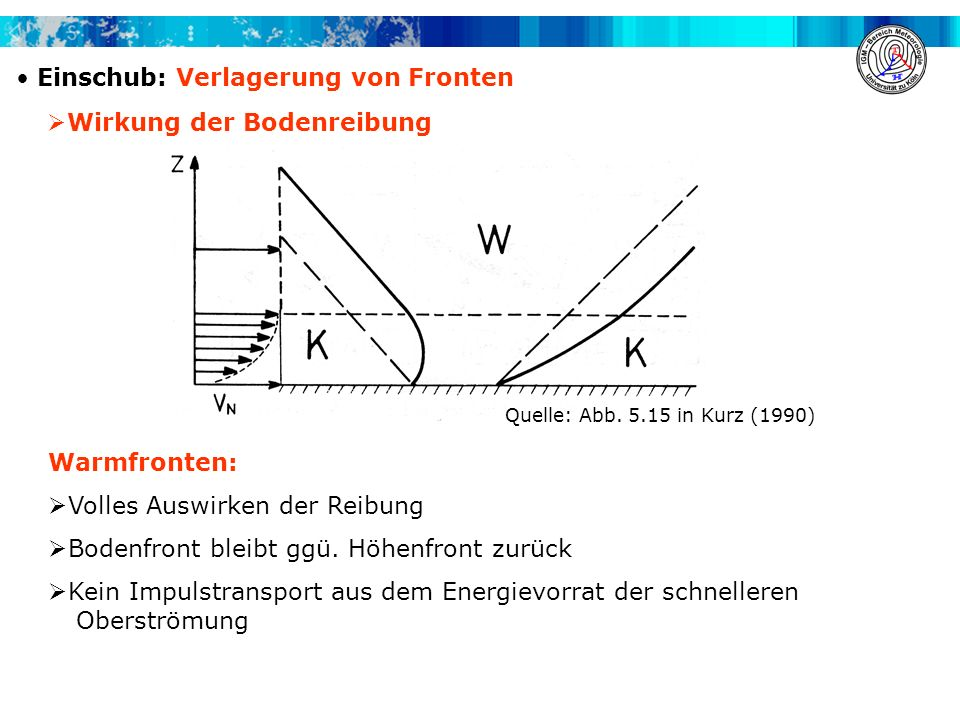 Einschub: Verlagerung von Fronten Wirkung der Bodenreibung Warmfronten: Volles Auswirken der Reibung Bodenfront bleibt ggü. Höhenfront zurück Kein Imp