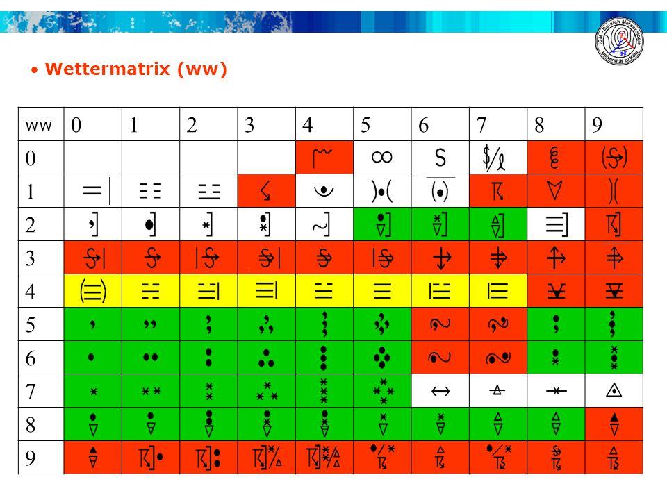 ww 0123456789 0 1 2 3 4 5 6 7 8 9 Wettermatrix (ww)