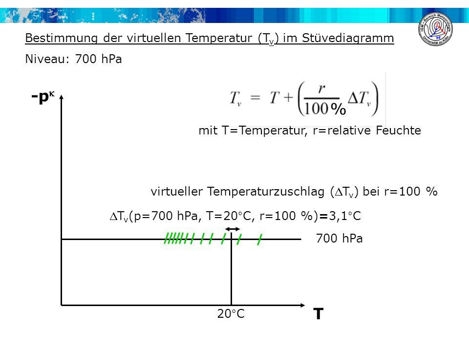 Bestimmung der virtuellen Temperatur (T v ) im Stüvediagramm Niveau: 700 hPa -p T 700 hPa virtueller Temperaturzuschlag (T v ) bei r=100 % 20°C T v (p