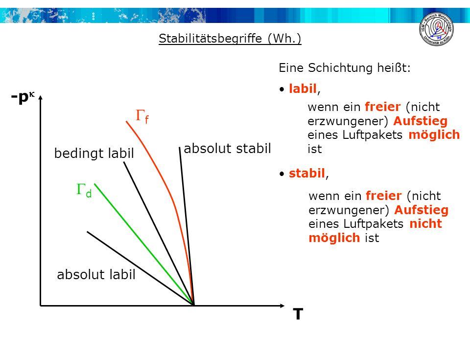 Stabilitätsbegriffe (Wh.) -p T f d absolut stabil absolut labil bedingt labil Eine Schichtung heißt: labil, stabil, wenn ein freier (nicht erzwungener