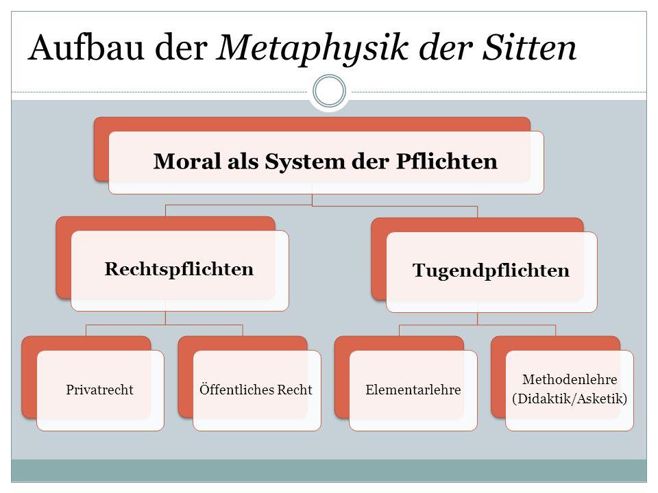 Aufbau der Metaphysik der Sitten Moral als System der Pflichten Rechtspflichten PrivatrechtÖffentliches Recht Tugendpflichten Elementarlehre Methodenl
