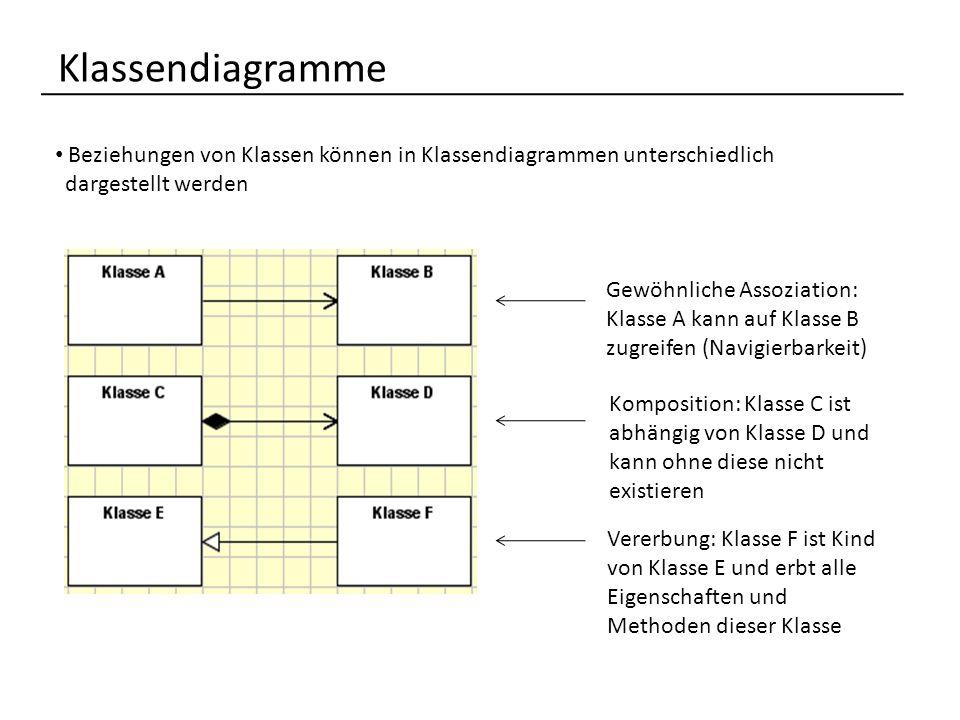 Klassendiagramme Beziehungen von Klassen können in Klassendiagrammen unterschiedlich dargestellt werden Gewöhnliche Assoziation: Klasse A kann auf Klasse B zugreifen (Navigierbarkeit) Komposition: Klasse C ist abhängig von Klasse D und kann ohne diese nicht existieren Vererbung: Klasse F ist Kind von Klasse E und erbt alle Eigenschaften und Methoden dieser Klasse