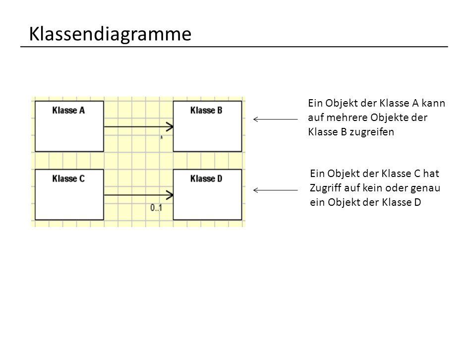 Klassendiagramme Ein Objekt der Klasse A kann auf mehrere Objekte der Klasse B zugreifen Ein Objekt der Klasse C hat Zugriff auf kein oder genau ein Objekt der Klasse D